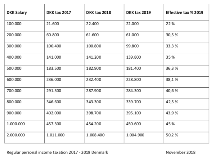 regular personal income taxation 2019 denmark