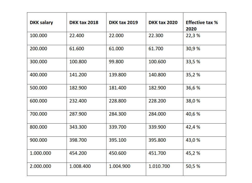 personal income tax in Denmark 2020